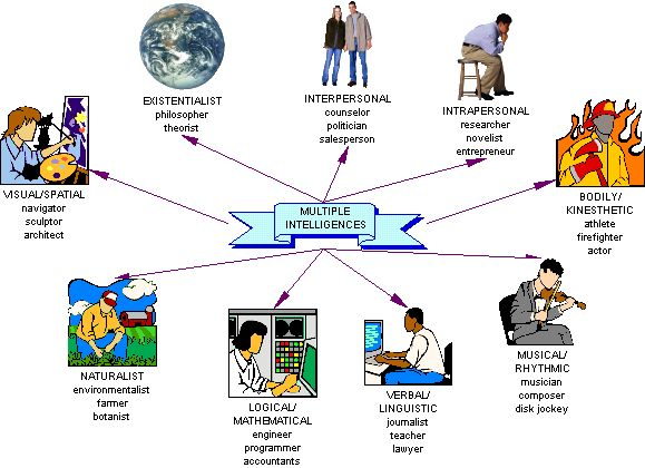 http://www.psychologytoday.com/files/u81/Theory_of_Multiple_Intelligences.jpg